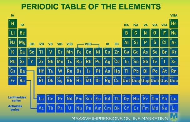 Periodic Table Logo Design