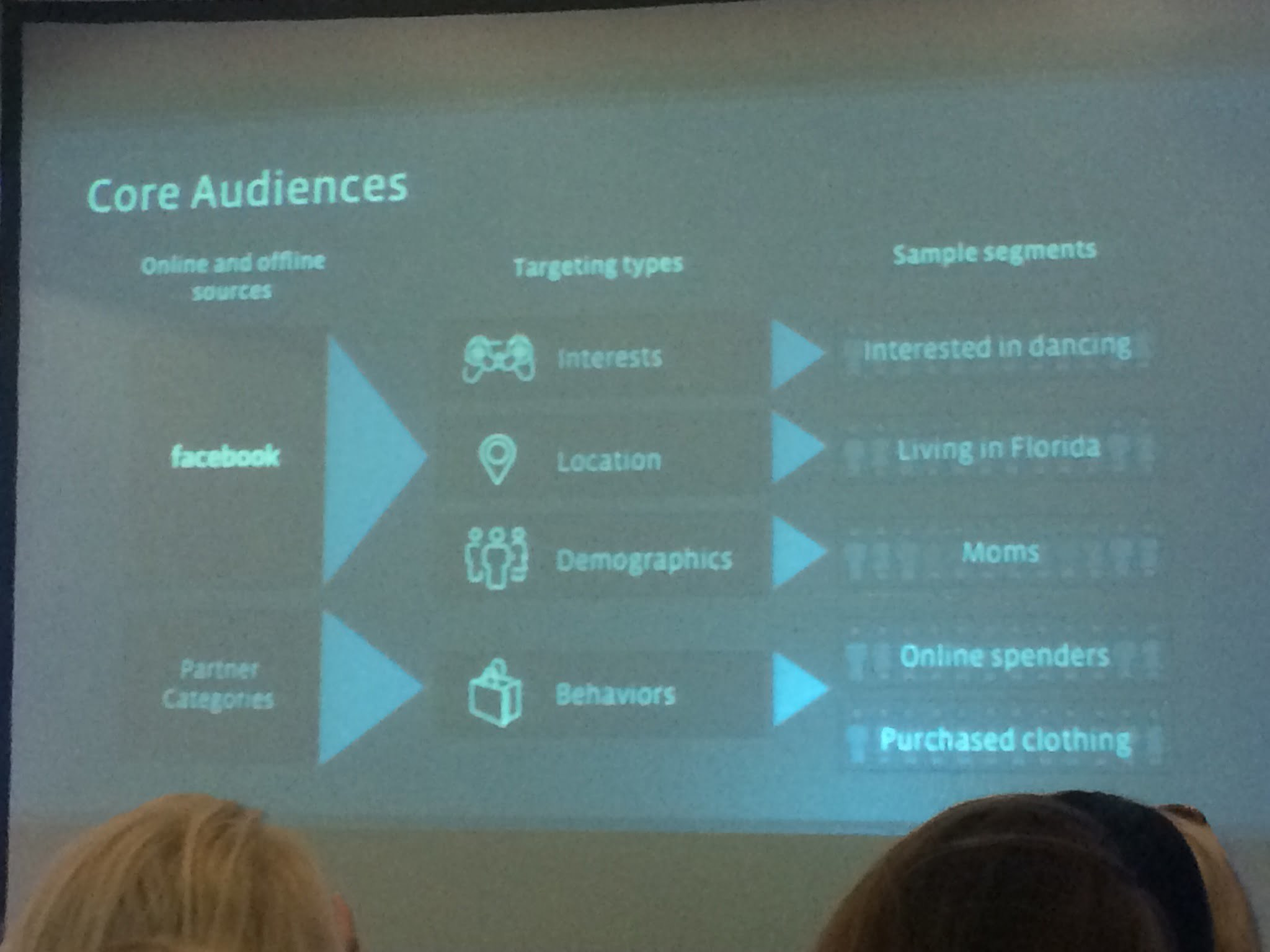 Core Audiences on Facebook for Small Business